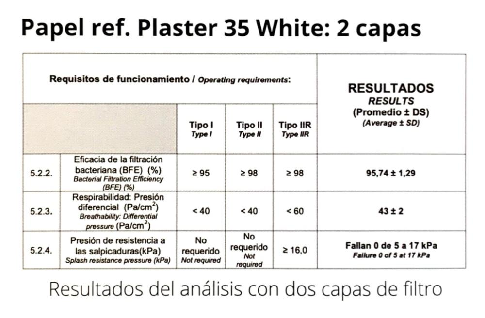 Certificado AITEX Mascarilla higiénica
